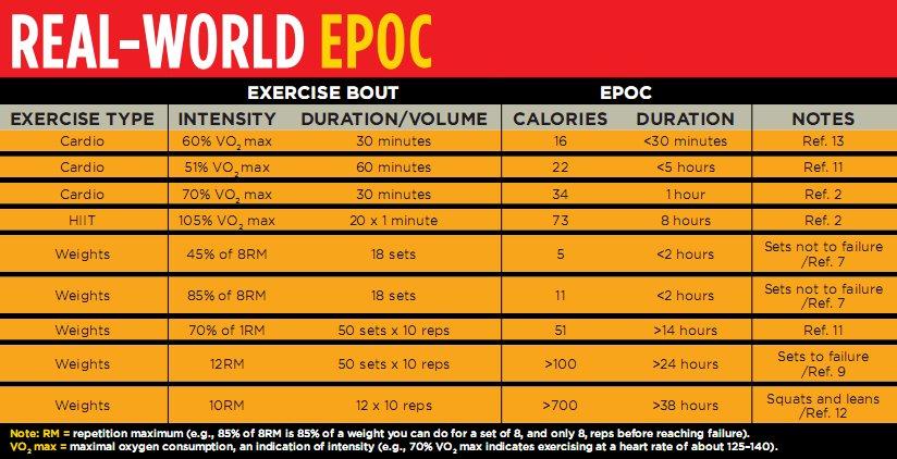 Wie viel Energie (Kalorien) verbrauchen Muskeln tatsächlich?