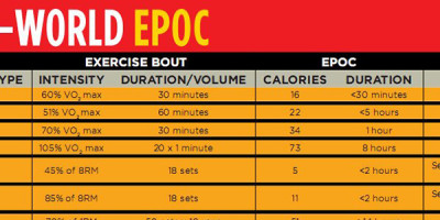 Nachbrenneffekt (EPOC) – Discover the Afterburn