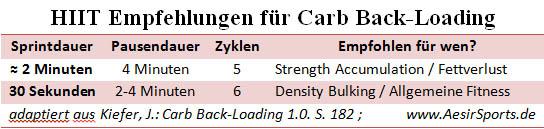 Carb Backloading F.A.Q. Addendum: Cardiotraining & HIIT