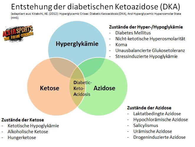 """Wissen was Sache ist: Schaubild zur Ketoazidose aus dem Artikel """"Leistungsoptimierung Teil I"""""""