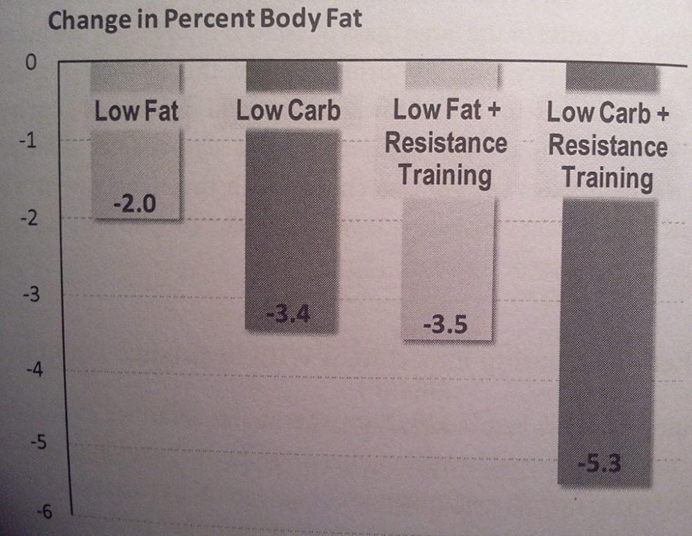 """Die Arbeiten von Phinney beinhalten u.a. die Untersuchung unterschiedlicher Ernährungsstrategien auf die Körperkomposition. Wie man aus der Grafik entnehmen kann, dominierte die High Fat Diet in Kombination mit Widerstandstraining - dies ist nicht nur der muskelschützenden Wirkung des Fettes zu schulden, sondern auch dem Krafttraining selbst, welches dafür sorgt, dass kostbare Muskelmasse """"für das Überleben"""" behalten wird."""