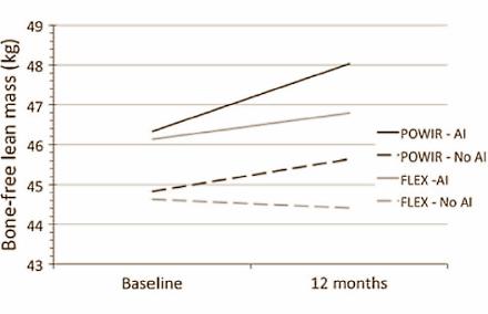Aromatase & Aromatase-Hemmer: Erhöhe dein Testosteron