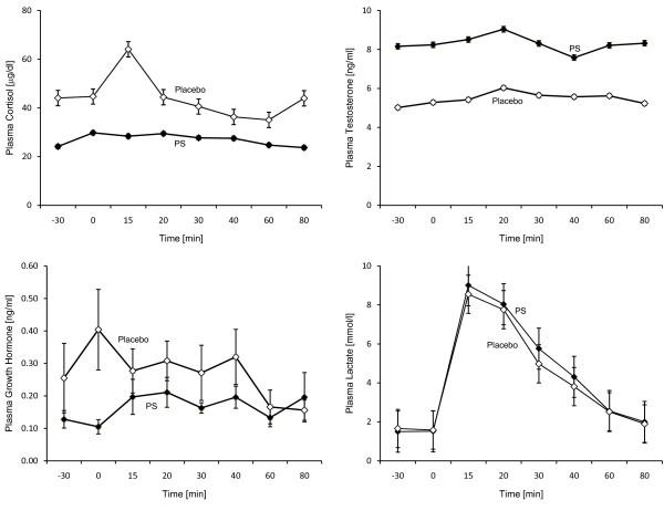 Probleme mit zu hohem Kortisol? Das Lipid Phosphatidlyserine hat sich in einigen Studien als potenter Kortisol-Blocker erwiesen. Die Grafik zeigt die Intervention einer PS-Supplementation (n=10; Dosis: 600 mg S-PS oder Placebo) bei Starks et al. (2008) und deren Wirkung Kortisol-, den Testosteron-, den Laktat-, und den Wachstumshormonspiegel der Probanden. Abgetragen ist der Zeithorizont: 30 Minuten vor dem Workout; Trainingsphase 0-15 Minuten und Erholungsphase 16-80 Minuten (Post-Workout-Phase). Das Ergbnis: ein konstant erniedrigerter Kortisolwert bei erhöhtem Testosteron. [11]