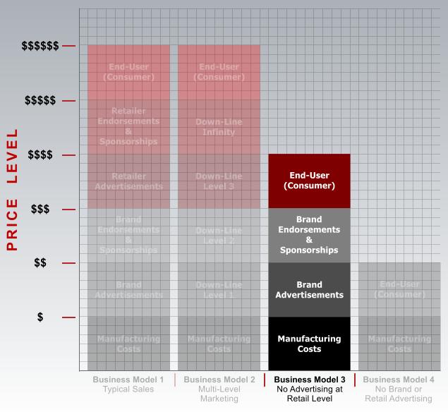 Schaubild 4: Das dritte Geschäftsmodell und seine Wirkung auf die Supplementpreise. Bildquelle: Brian Putchio.