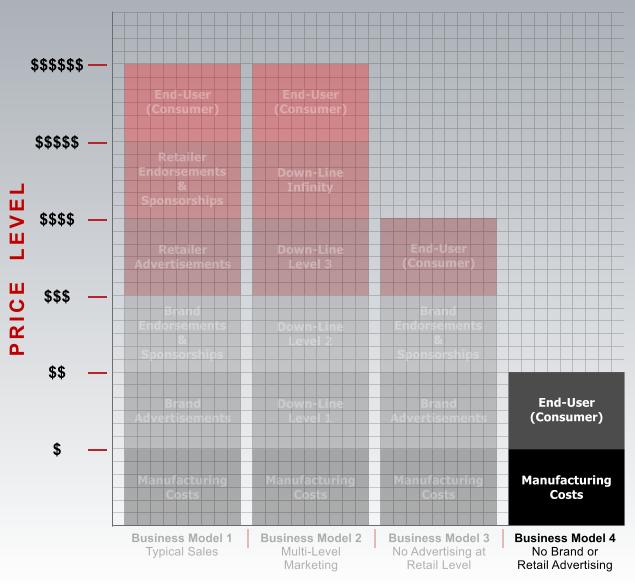 Schaubild 5: Das vierte Geschäftsmodell und seine Wirkung auf die Supplementpreise. Bildquelle: Brian Putchio.