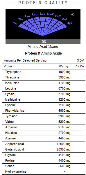 Erbsenprotein – das pflanzliche Whey. (Quelle: NutritionData.com)