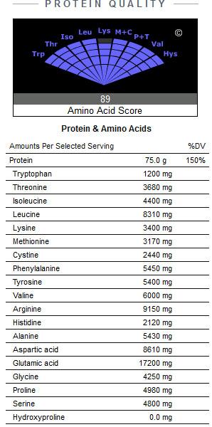 Reisprotein – magenfreundlich und non-allergen. (Quelle: NutritionData.com)
