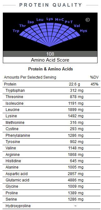Soja-Isolat – kontrovers und mit Lektinen. (Quelle: NutritionData.com)