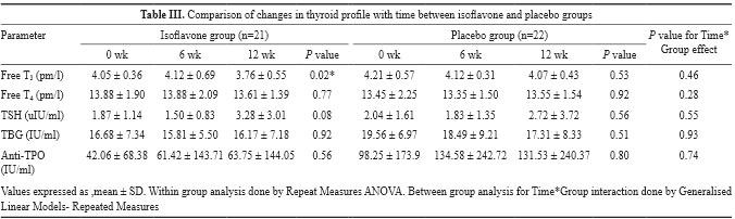 Mittal_et_al_2011_thyroid