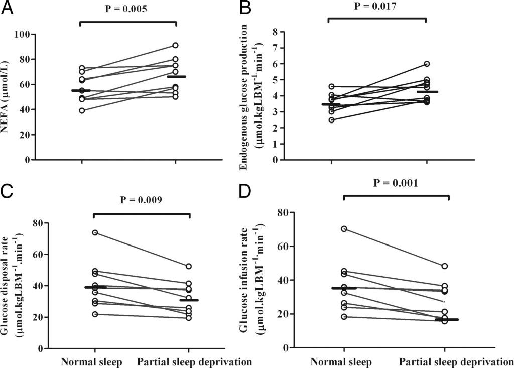 Schlaf, Schlafmangel & Wissenschaft: Was die Forschung tatsächlich aussagt