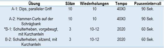 German Volume Training (GVT) Guide: Muskeln aus Stahl