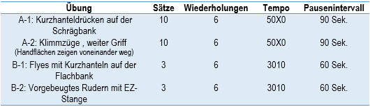 GVT_P2_Tag1_Brust_&_Ruecken_AesirSports