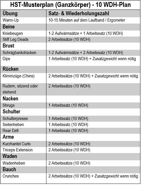 HST Guide: Hypertrophie-Spezifisches Training