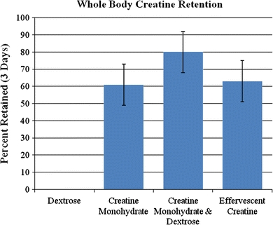 """Normales Creatin-Monohydrat gilt immer noch als """"Gold-Standard."""" Die Aufnahme im Beisein weiterer Nährstoffe (hier Dextrose als Transportmatrix) scheint sich positiv auszuwirken. (Bildquelle: [17])"""