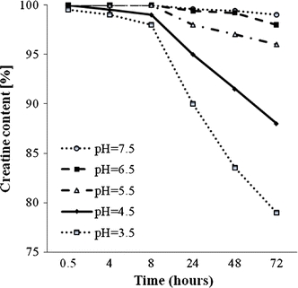 Creatin zerfällt bevorzugt in das Metabolit Creatinin. Der pH-Wert der Umgebung (z.B. Magen-Darmtrakt) spielt hierbei eine nennenswerte Rolle. Produkte wie das gepufferte Kre-Alkalyn können dabei helfen, den Zerfall hinauszuzögern. (Bildquelle [17])