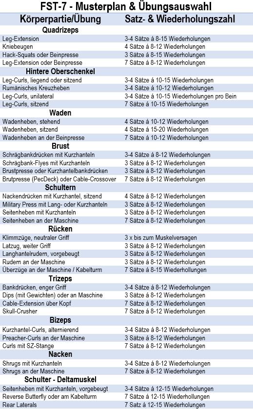 FST-7-Musterplan_Übungsauswahl_AesirSports