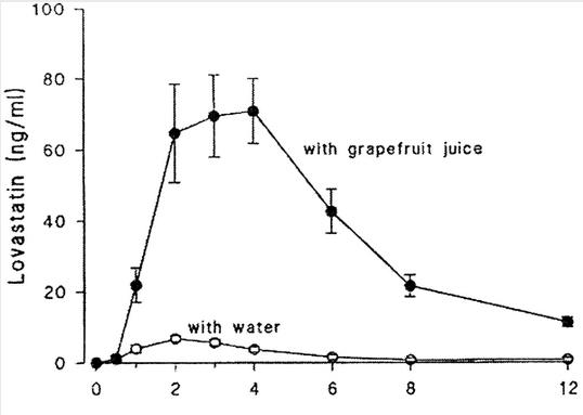 """Der """"Grapefruit-Juice""""-Effekt bei der Arbeit: Durch die Hemmung des CYP3A4-Enzyms wird die Wirkungsweise bestimmter Pharmaka und Arzneimittel durch Grapefruitsaft signifikant verändert. Forscher vermuten hinter diesem Effekt die im Saft enthaltenen Substanzen, Bergamottin und DHB. Die Grafik zeigt den """"Grapefruit-Juice""""-Effekt auf die anabole Signalwirkung von Dianabol, einem Muskelaufbausteroid. (Bildquelle: Ergo-Log.com)"""