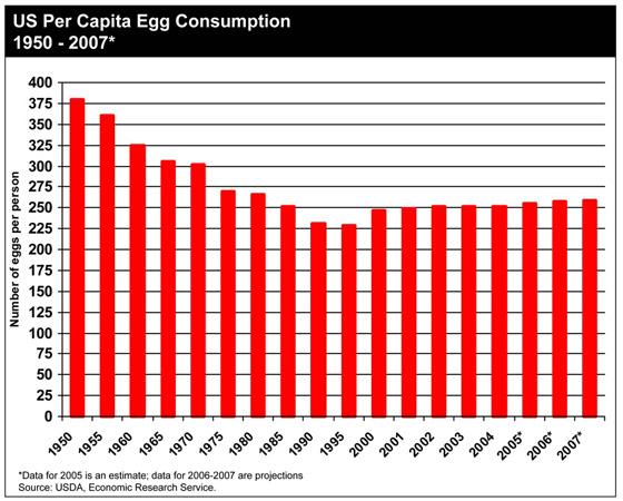 Die Fehlentwicklung der modernen Ernährung anhand von elf Grafiken
