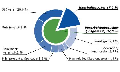 Zuckerverbrauch_Deutschland