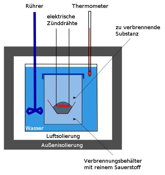 """Zur Ermittlung des physischen Brennwerts setzt man ein sogenanntes """"Bomben-Kalorimeter ein. Beim Verbrennungsprozess wird über das Aufheizen des Wassers auf den Energiegehalt des Lebensmittels geschlossen (Bildquelle: Wikipedia.de)"""