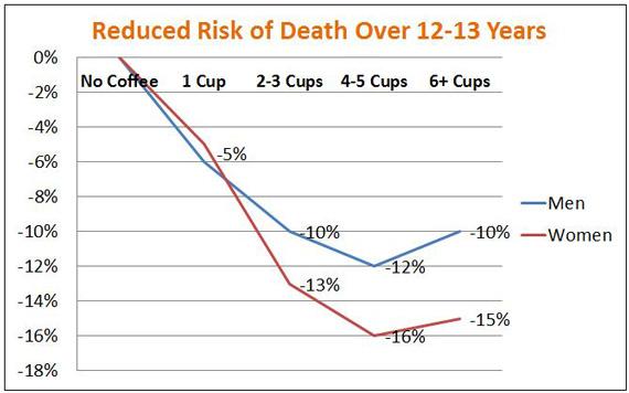 Über die lebensverlängernde Wirkung von Kaffee