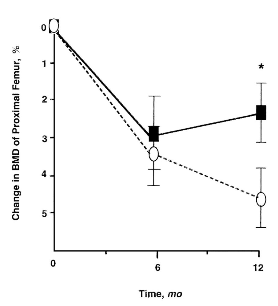 Schurch et al. (1998) untersuchten die Auswirkungen eine Proteinsupplements (20g/Tag) bei Patienten,