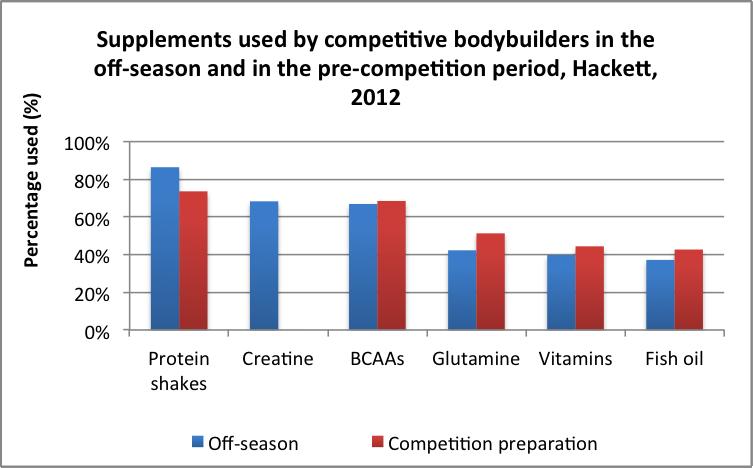 Wie_Bodybuilder_wirklich_essen_und_trainieren