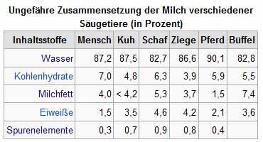 Die Muttermilch unterschiedlicher Spezies und ihre Zusammensetzung (Quelle: Wikipedia.de)
