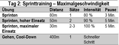 Tag_2_Sprinttraining_MAX_Woche1_2
