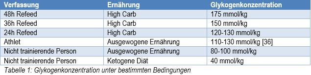 Glykogenkonzentration_unter_bestimmten_Bedingungen_AesirSports
