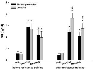 Polnische Wissenschaftler verabreichten einer Gruppe von Powerlifter in einem Zeitraum von 3 Wochen 10g Arginin täglich. Im Gegensatz zur Placebogruppe erfuhren die Arginin-Nutzern eine erhöhte Wachstumshormonausschüttung post-workout (Bildquelle: Ergo-Log.com / Zajac et al. (2010))