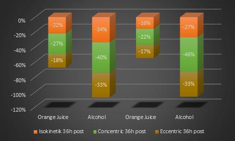 Alkohol und Kraftaufbau/-entwicklung: Keine gute Kombination - und das selbst 36 Stunden nach der Party. (Bildquelle: Suppversity nach Barnes et al. (2010))