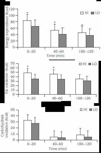 In einer koreanischen Untersuchung von Wu/Lin (2006) ließen die Forscher 16 trainingserfahrene Studenten auf zwei Intensitätsstufen (50 % von 1 RM und 15 Wiederholungen [LO] bzw. bei 75 % von 1 RM und 10 Wiederholungen [HI] trainieren und kontrollierten anschließend für den Nachbrenneffekt (Mehrverbrauch Post-Exercise) in dem Zeitraum von 2 Stunden unmittelbar nach dem Training. Wie man aus der Grafik ersehen kann, profitierte die [HI]-Gruppe (intensiveres Training) von einer noch höheren Substratnutzung, als die Kontrollgruppe. (Bildquelle: Ergo-Log / Wu/Lin (2006))