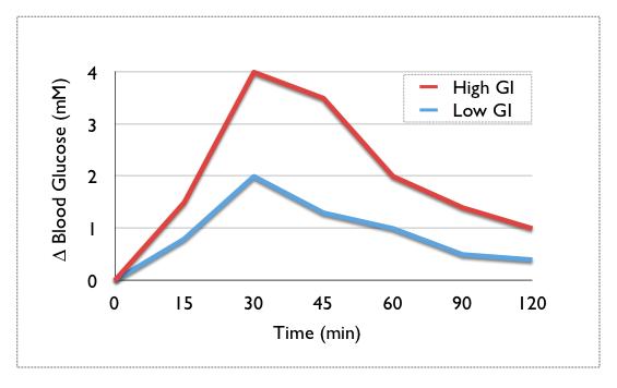 Der Glykämische Index (GI) als Messinstrument zur Evaluation des Blutzuckeranstiegs - leider nur bedingt nützlich (Bildquelle: Wikimedia.org / CC Lizenz)
