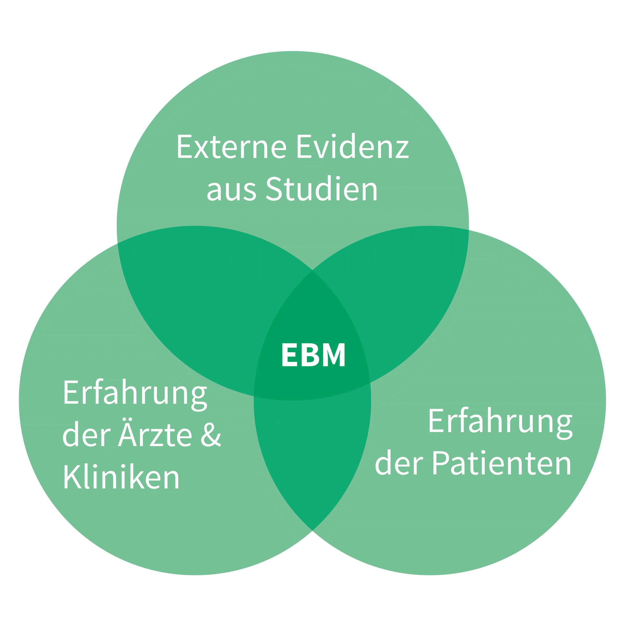 Evidenbasierte Medizin (kurz: EbM)