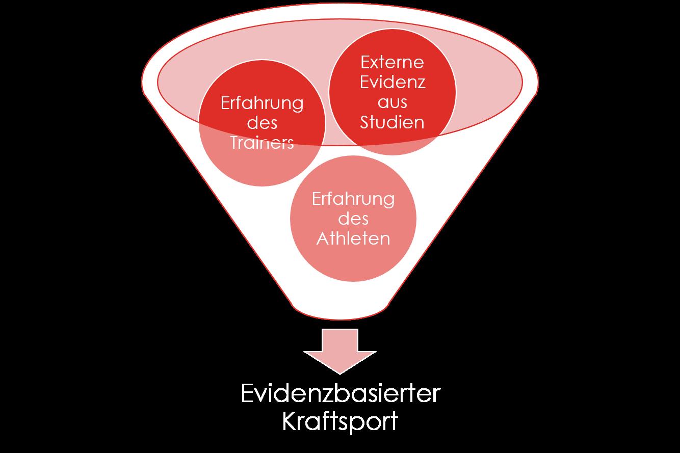 Wissen ist Kraft: Eine Anleitung zur Evidenzsuche im Kraftsport