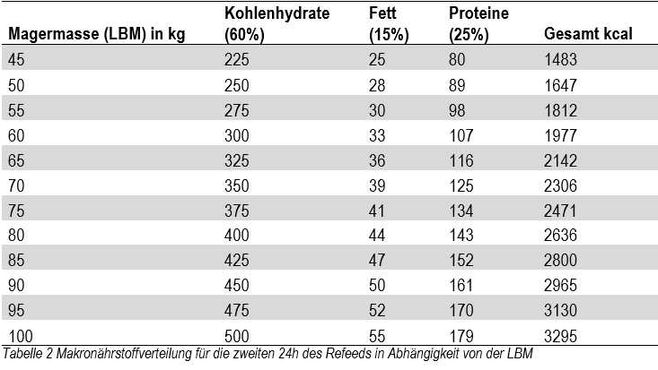 ZKD-Refeed-Tag-2