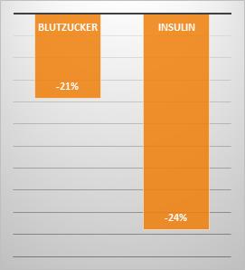 Abb. 2: Wer während der Bürozeit 14-mal jeweils 2 Minuten aufsteht und von einem Ende des Büros zum anderen läuft verzeichnet nach der nächsten Mahlzeit (diese war in der Studie aus der die Daten stammen natürlich standardisiert) einen niedrigere Anstiege von Blutzucker und Insulin (Dunstan. 2012).