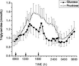 Abb. 6: Verglichen mit Glukose bedingt der Konsum großer Mengen von Fruktose insbesondere bei übergewichtigen Menschen einen wesentlich stärkeren Anstieg der Triglyzeride im Blut (Teff. 2009) – Es stellt sich ein Effekt ein, der dem Konsum großer Mengen von kohlenhydrat- und fettreicher Nahrung ähnelt und die Entwicklung von Insulinresistenz begünstigt.