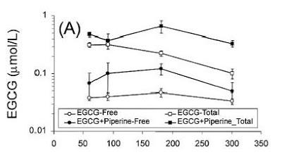 In einem Tierversuchsexperiment konnten Lambert und Kollegen zeigen, dass Piperine in der Lage ist die Bioverfügbarkeit von EGCG, einem Katechin welches sich üblicherweise in Grünem Tee findet, zu steigern. (Bildquelle: Inhumanexperiment.blogspot.de / Lambert et al. (2004))