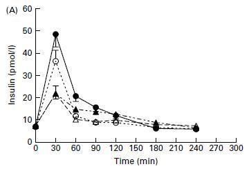 Abbildung 6: Die Grafik zeigt die Insulinausschüttung verschiedener Proteinarten in Abhängigkeit der Zeit (in Minuten)