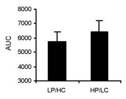 Abbildung 1: Die Grafik illustriert den Vergleich bezüglich der Ausschüttung von Insulin zwischen a.) der Mahlzeit – einmal mit wenig Protein und vielen Kohlenhydraten (LP/HC) und b.) einer Mahlzeit mit viel Protein und wenigen Kohlenhydraten (HP/LC).
