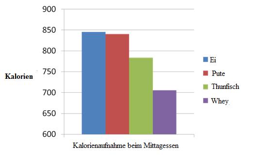 Abbildung 8: Eine Illustration der Kalorienaufnahme zum Mittagessen - 4 Stunden nach dem Verzehr von 4 verschiedenen Proteinarten (Ei, Pute, Thunfisch, Whey)