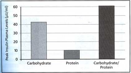 (Bildquelle: Precision Nutrition)