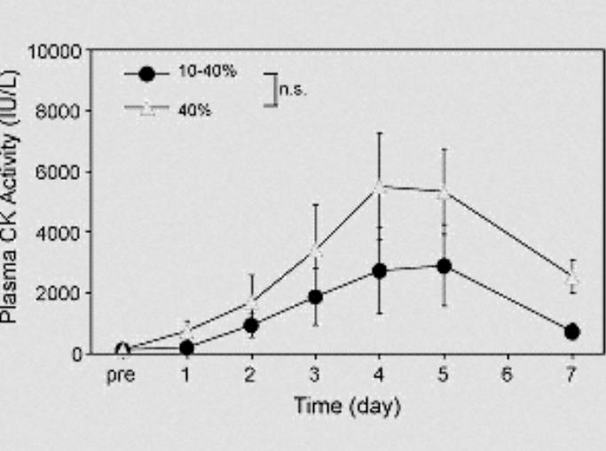 Grafik 2: Entwicklung des Creatine Kinase Werts beider Gruppen nach Zeit. (Bildquelle: Lavender/Nosaka (2008)