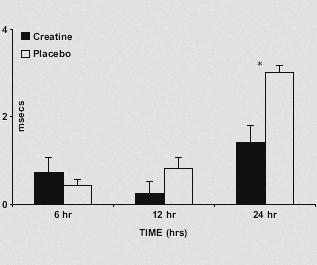 Ein wenig Creatin, eine große Wirkung: Nach 12 Stunden fühlten sich die Probanden aus der Creatin-Gruppe weniger ermüdet, als die Kontrollgruppe (Bildquelle: McMorris, T., et al. (2016))