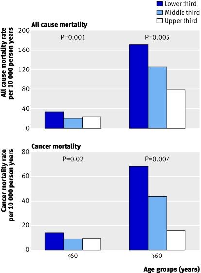 Sterblichkeitsrisiko für Krebs und Gesamt nach Kraftklassen. Zum Vergrößern auf das Bild klicken (Bildquelle: Ruiz et al. (2008))