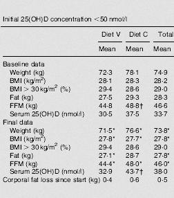 Studie: Vitamin D hilft Frauen beim Abnehmen