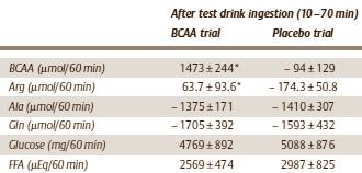 BCAA + Arginin verhindern Muskelabbau bei Cardio (und Kraftsport?)