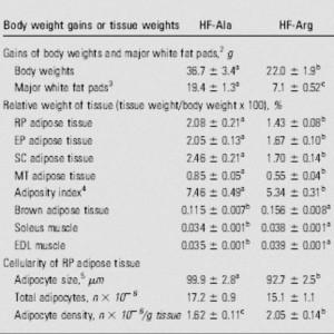 Entwicklung der beiden HF-Gruppen nach 12 Wochen mit einer alanin- bzw. arginin-angereicherten Ernährung (Bildquelle: Ergo-Log.com / Jobgen et al. (2009))